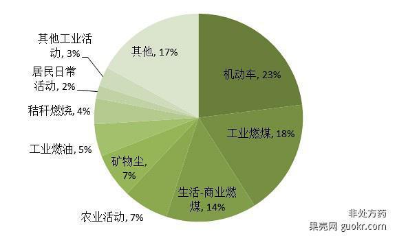 中国gdp结构性问题