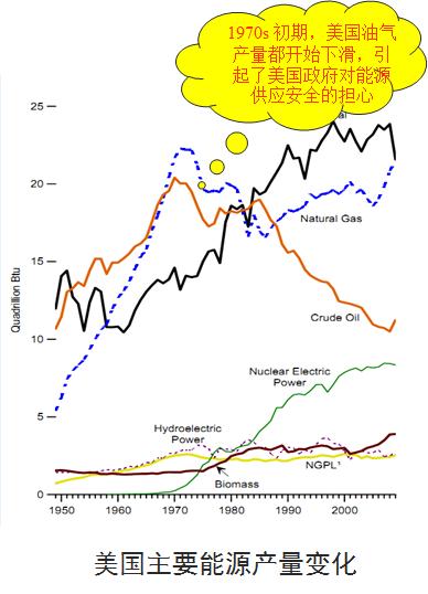 页岩气革命是怎么回事?(转载) - 大卫 - 峰回路转