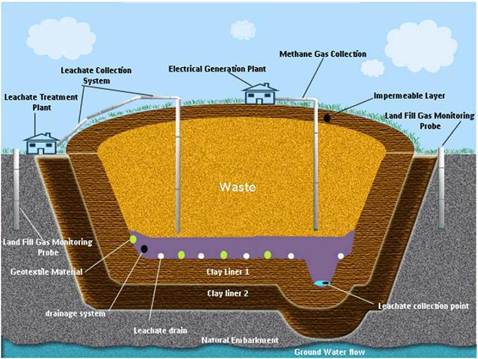 场的剖面结构示意图,可见其并不是简单的挖个坑把垃圾填进去就结束了