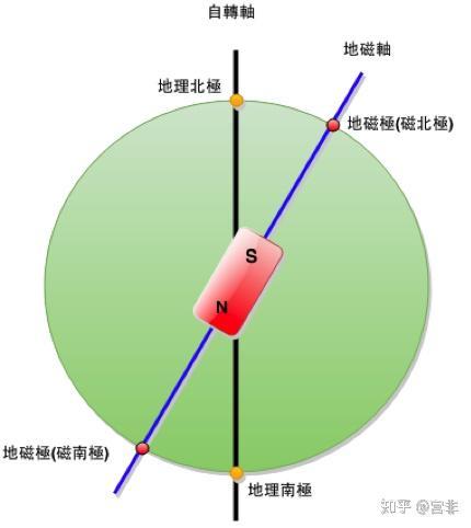 地球的磁极是怎么诞生的?