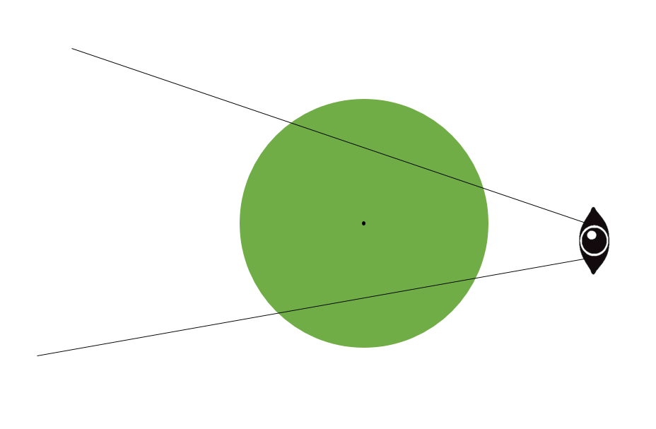 当你俯视一个圆锥的时候,眼睛离圆锥越近,圆锥就会变得越来越小?