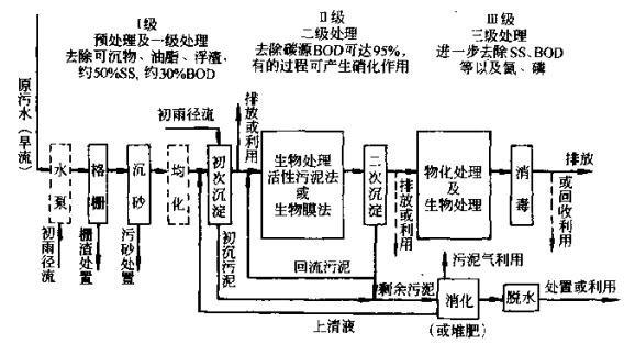 中国的污水处理水平处于世界的什么档次?(转载) - 大卫 - 峰回路转