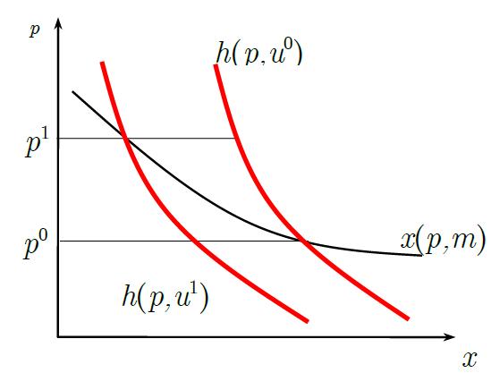 分析经济问题就非要用数学公式吗
