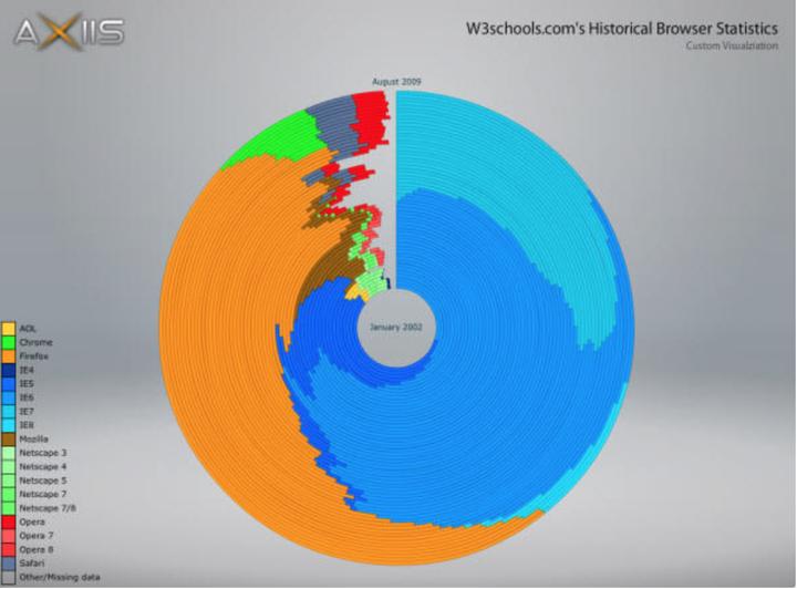 Jason Francis:有哪些值得推荐的数据可视化工具?——转自《知乎》 - orangeprince - 情云斋@orangeprince的博客