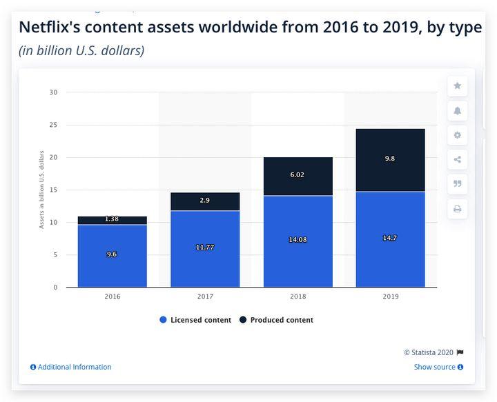 为什么 Netflix 能够做到盈利,爱奇艺却一直在亏损?