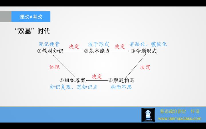 学好政治技巧?有哪些答题高中?-知乎v政治上海高中2017图片