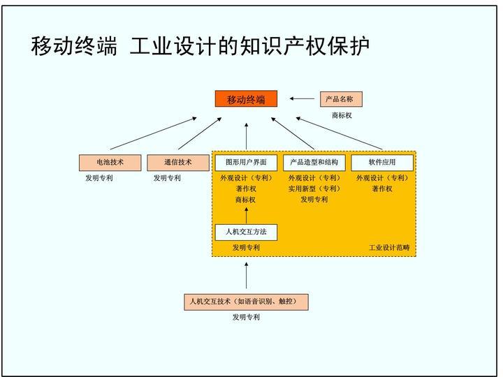 国际来看,到底什么类型的设计是可以申请专利的?(转载) - 大卫 - 峰回路转