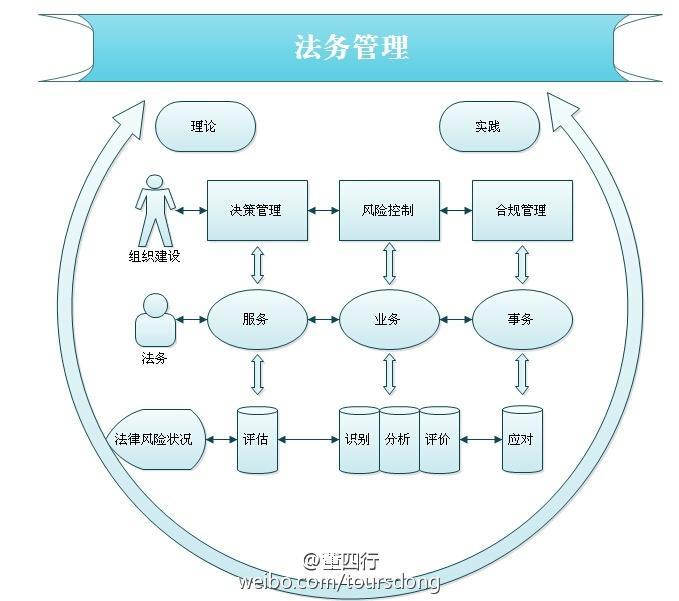 【公司法务工作计划】