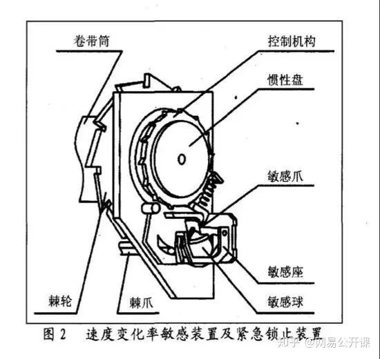 紧急锁止式汽车安全带工作原理与使用[j].