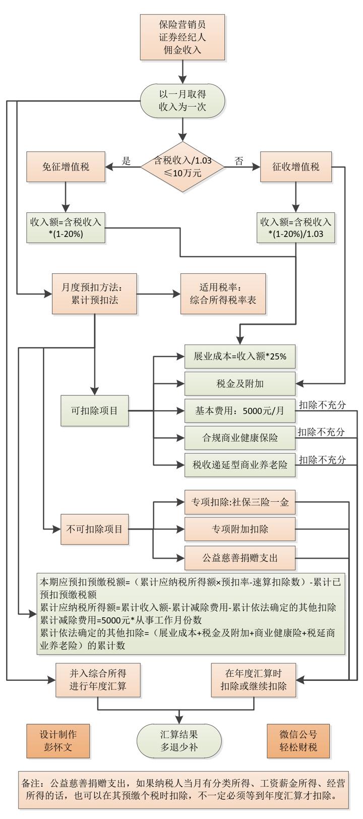 保险营销员佣金纳税计算公式(财税2016年12号文后) 图文 百...