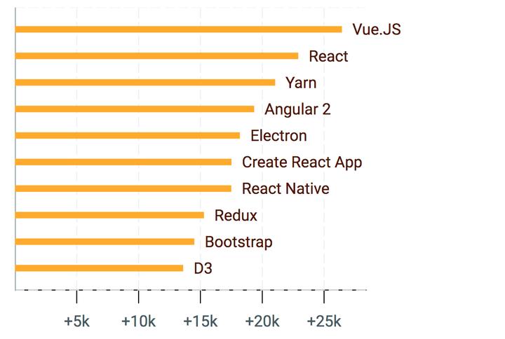 2016 年崛起的 JS 项目