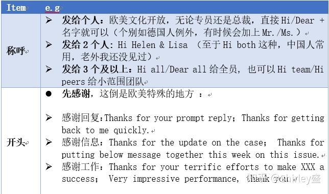 实用商务英语——邮件必备图片