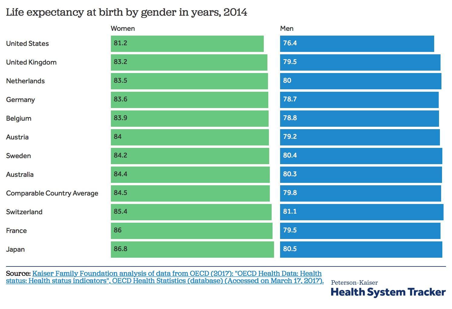 为什么以前有些人夸美国医疗好,现在却有好多留学生吐槽美国医疗差?相关的图片