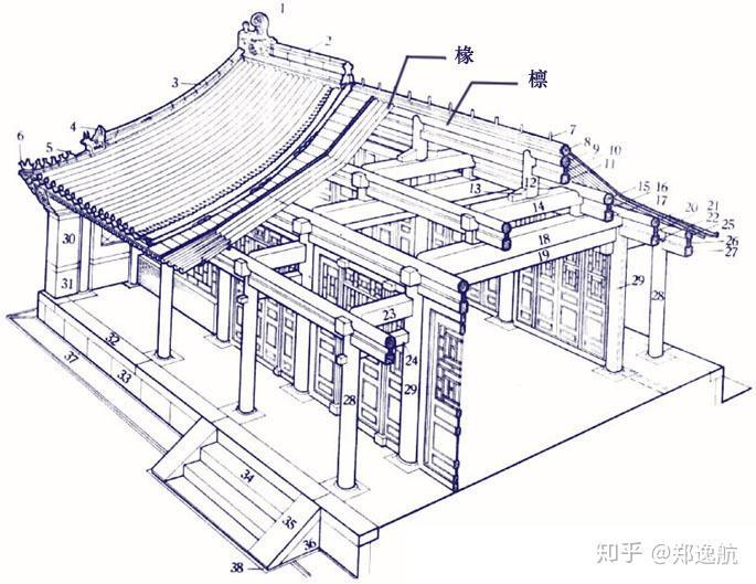 《营造法式》对于古代从事建筑木构架结构构件加工工种的一种称呼,你图片