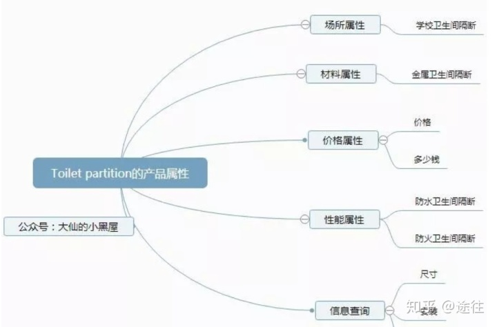SEO如何做关键字布局?:SEO优化网站如何做关键词布局