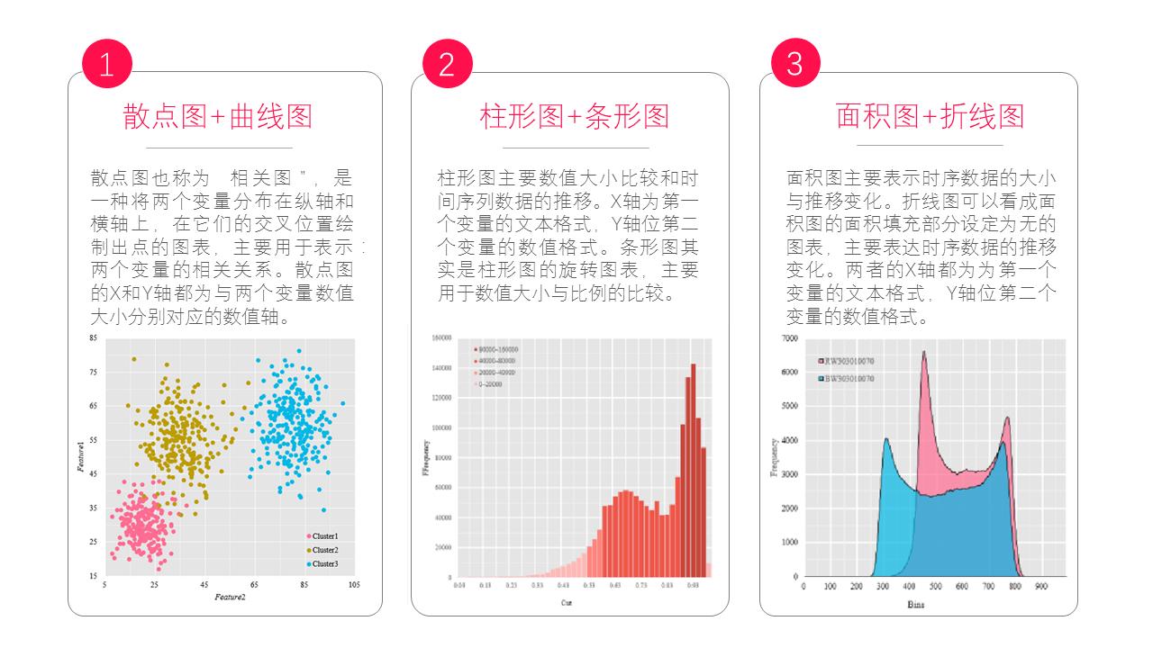 图表之美--商业数据与科学图表的绘制》x4标志设计图片