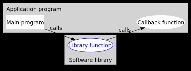回调函数(callback)是什么?