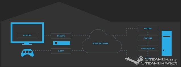 电脑机箱嗡嗡响_Steam OS 通过串流来兼容 Windows 和 Mac 游戏,这个串流是什么意思 ...