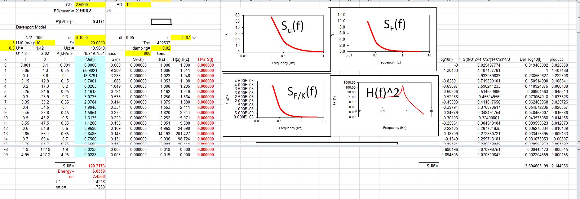 加速度如何在频域上积分成位移?