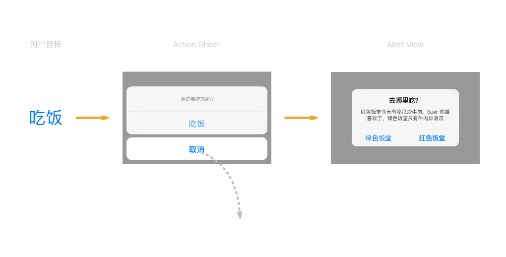 不要滥用对话框!细说 iOS Alert View 与 Action Sheet
