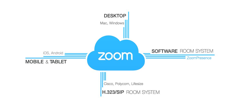 ZOOM 云视频会议----下载安装与登录