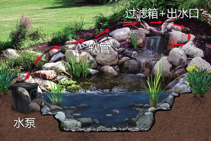 庭院建造池塘的造景过程【转自weibo:@马锐拉】插图(2)