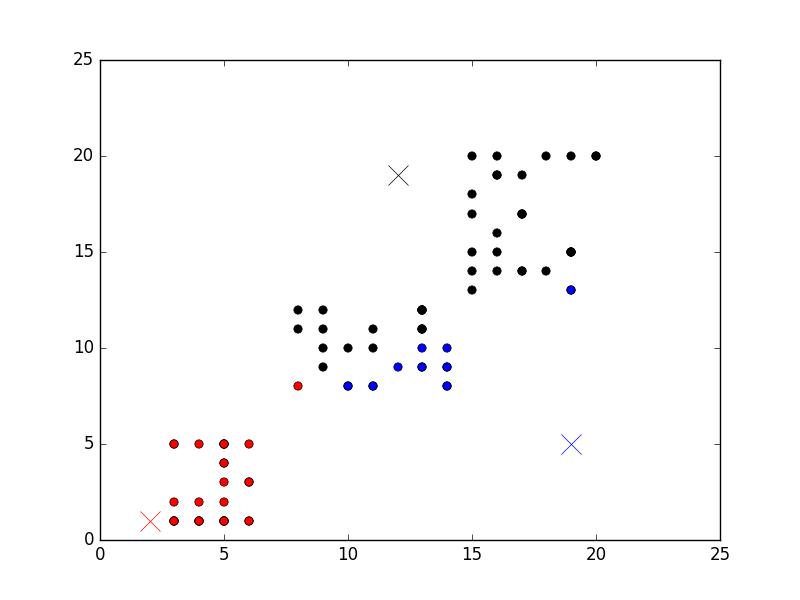 简述【聚类算法】