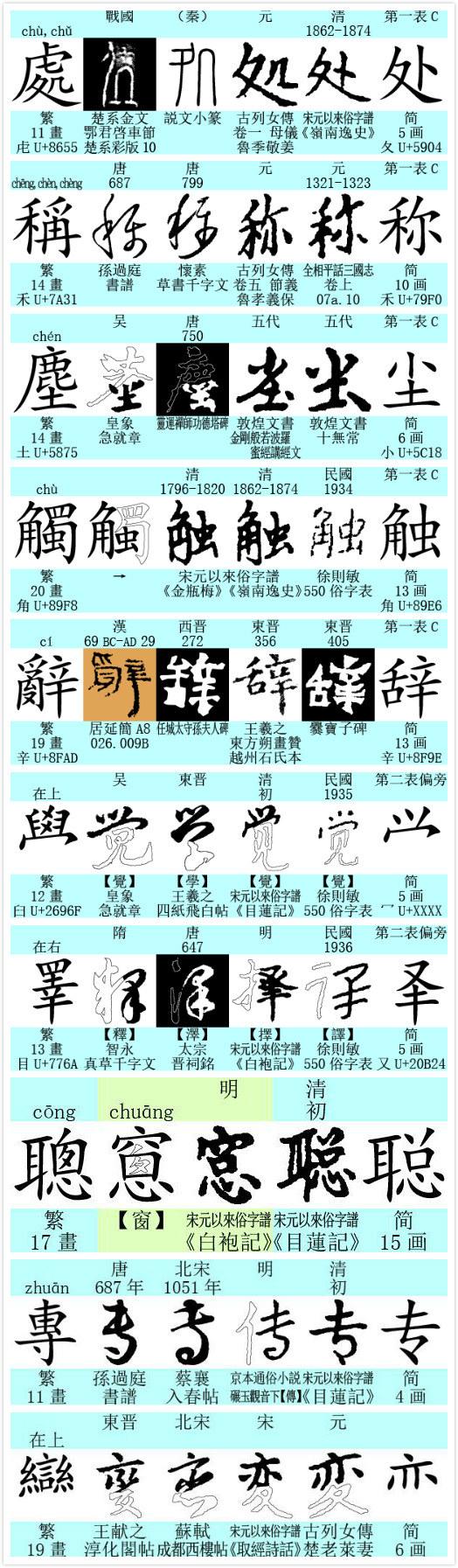 中国繁体字大全_为什么中国大陆停用繁体字,推行简化字? - 知乎