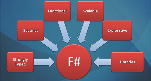 JavaScript函数式编程(二)
