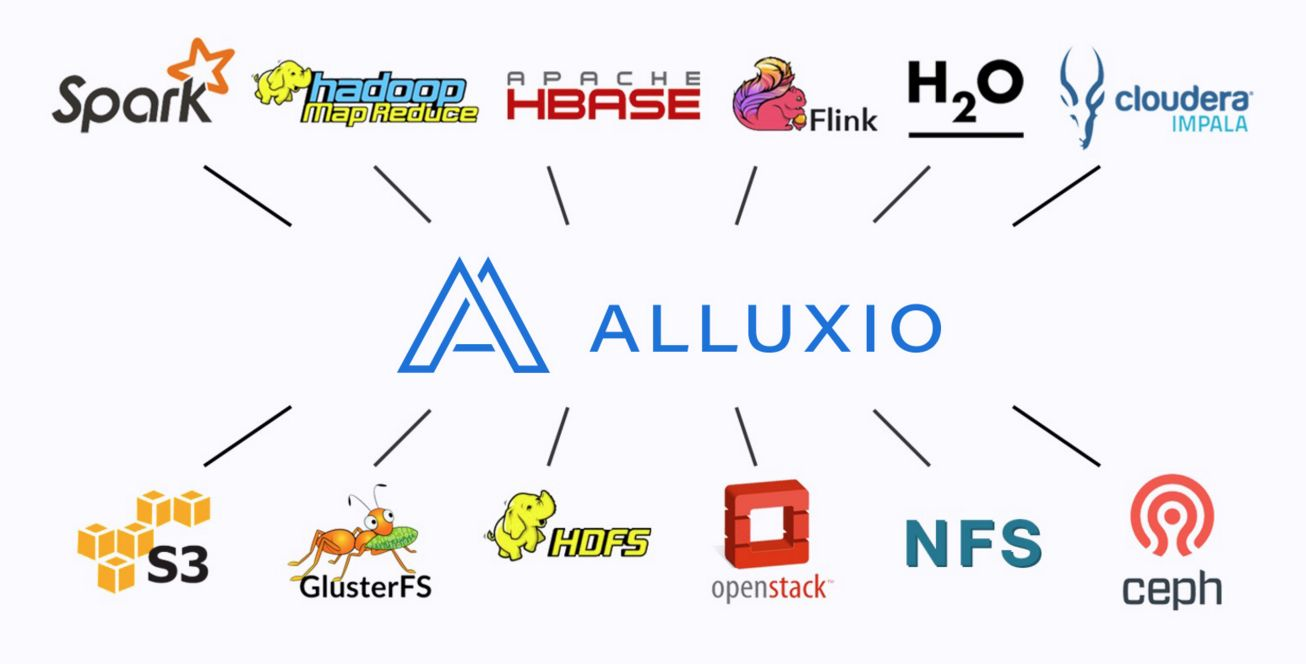 Alluxio : 开源分布式内存文件系统