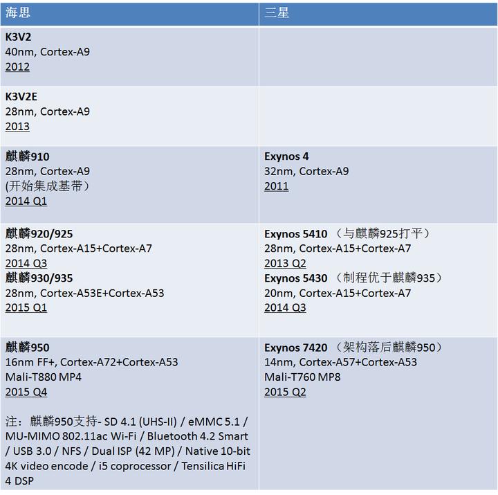 如何评价华为发布的麒麟950处理器? - 匿名用户的回答- 知乎