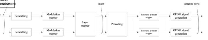 MIMO中的precoding和beamforming 有什么区别? - 知乎