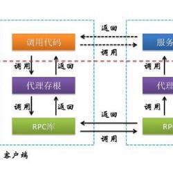 远程过程调用协议RPC(Remote Procedure Call Protocol)
