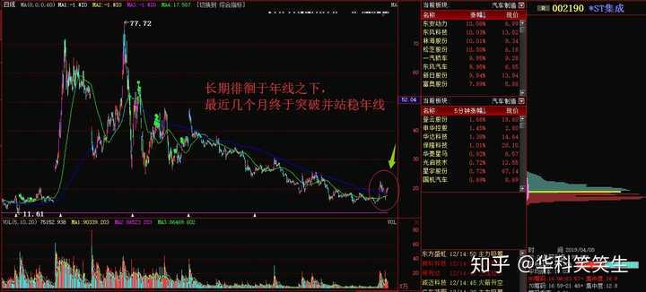 000661股票:如何分析一只股票?作者:华科笑笑生