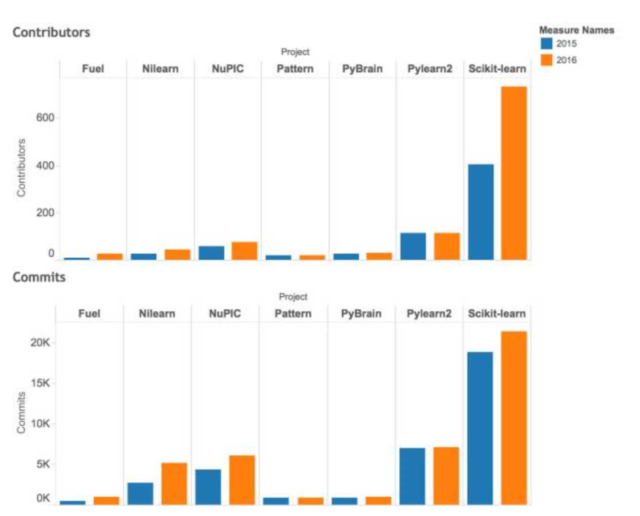Python 数据分析- 收藏夹- 知乎