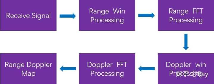 干货| 利用MATLAB实现FMCW雷达的距离多普勒估计- 知乎