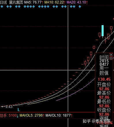 股票涨停可以买入吗:请问如果股票一直涨停一个月能翻十倍吗 我说的是理论上 假如?作者:煮水泡茶