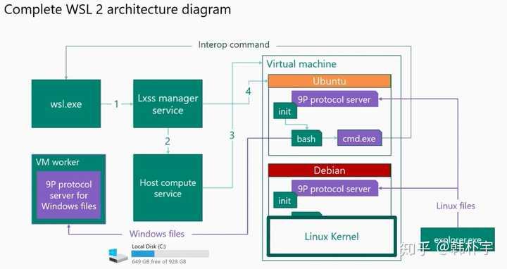 如何看待微软Build 2019 上发布的新WSL2? - 知乎