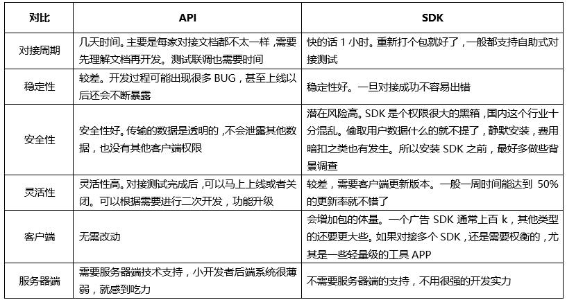 SDK和API对接的利弊分析?