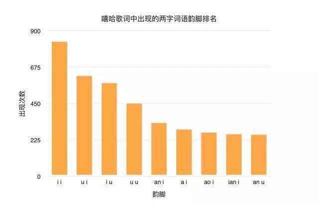另类大数据:中国有嘻哈的rapper们都在唱些什么?