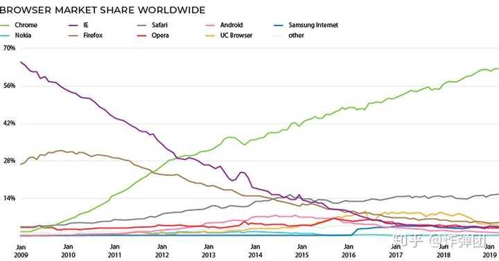 全球浏览器市场份额