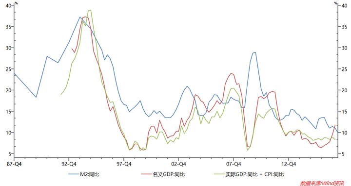 cpi什么意思:如何给非金融人士简要解释 M2 货币、GDP 和 CPI 之间的关系?作者:知乎用户