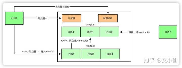Java学习笔记