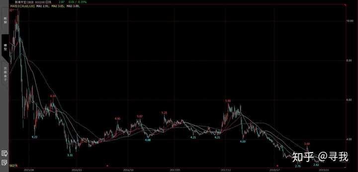 新湖中宝股票:新湖中宝这么好的股票,为什么不涨呢?作者:寻我