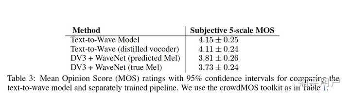 如何评价百度研究院完全端到端TTS模型ClariNet? - 知乎