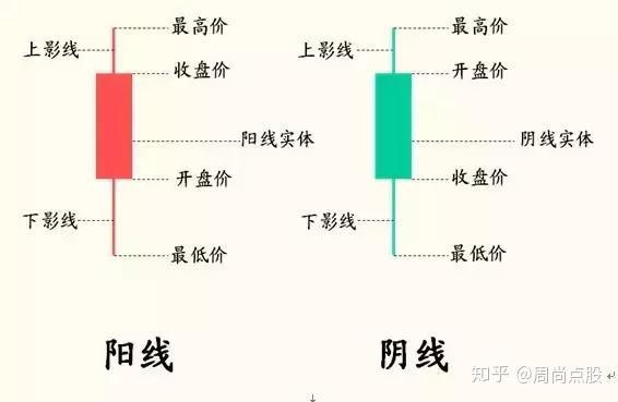 怎样看k线图:K线图怎么看,有什么意义?作者:周尚