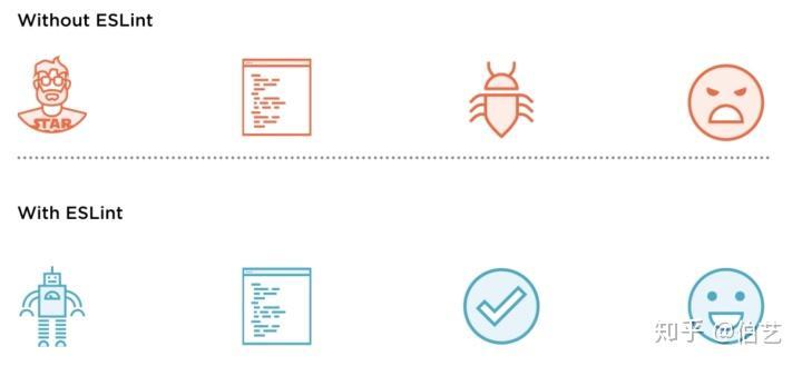 使用ESLint+Prettier规范React+Typescript项目- 知乎