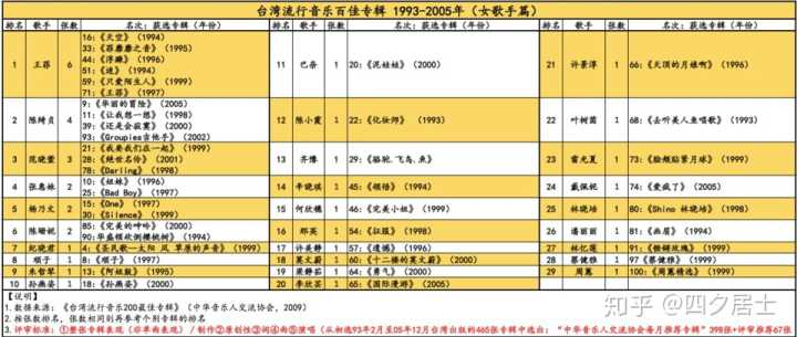 為什么2009年時報集團發行的《臺灣流行音樂200佳》里圖片