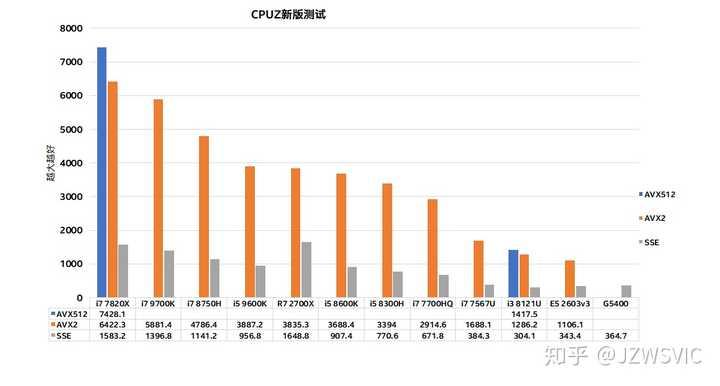 从CPU架构的角度看,用为什么AMD相对Intel的CPU表现高分低能
