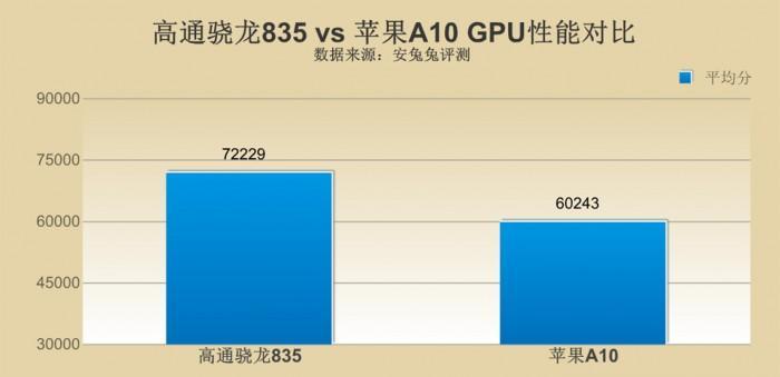 http://pic1.zhimg.com/50/v2-b7811bdeb220ee46f00d7b2de0ab1ab4_hd.jpg_骁龙835和A10处理器哪个更厉害_百度知道